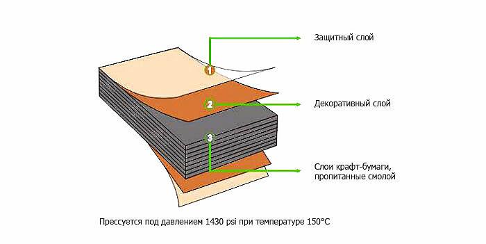 Структура HPL панели